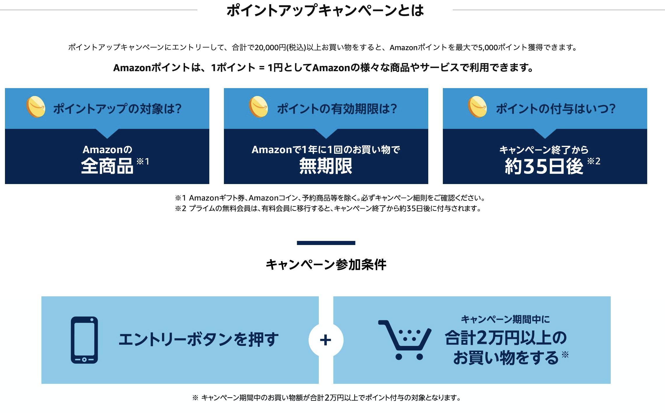 amazonキャンペーン登録方法