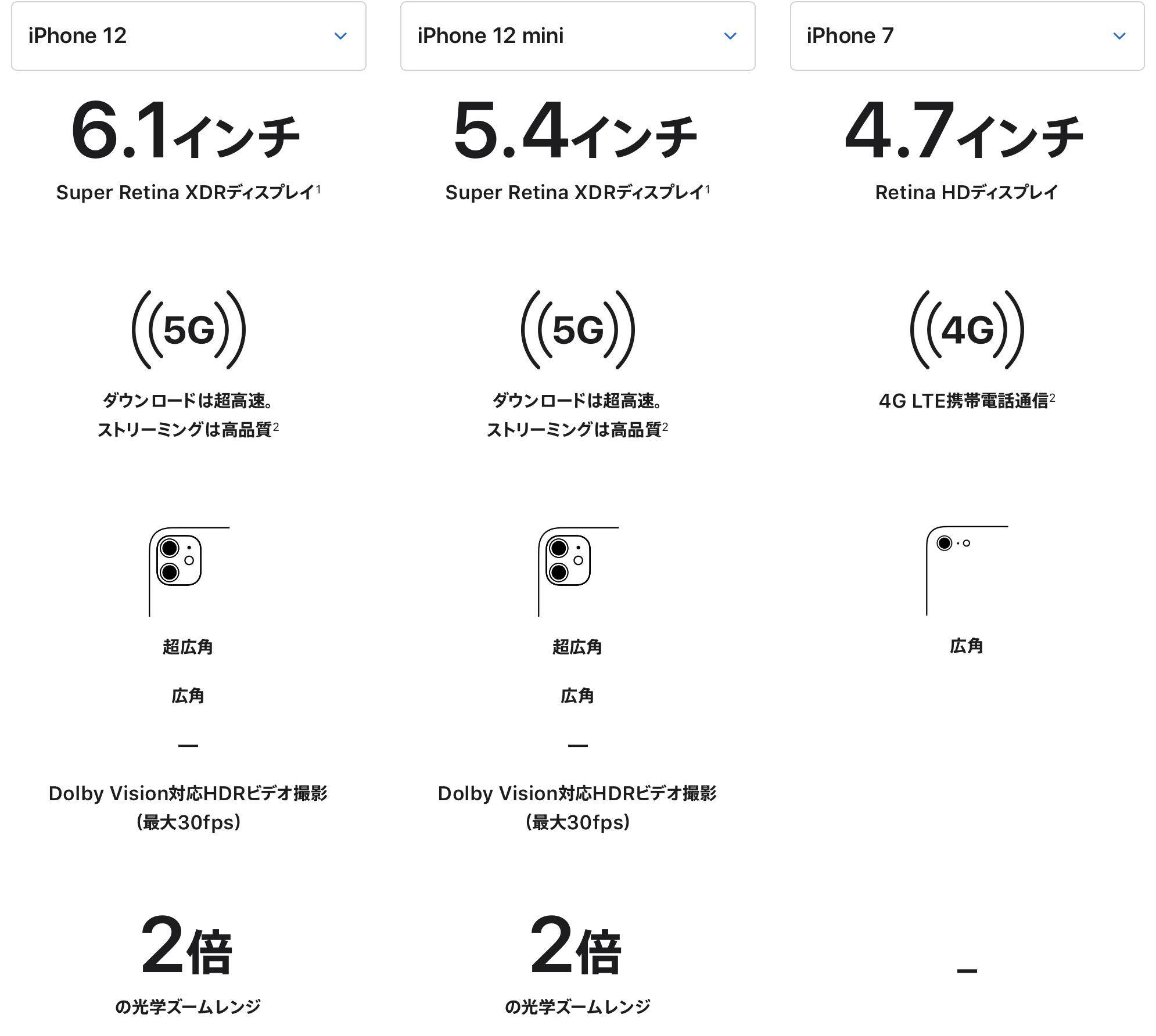 iphone12とiphone7の比較